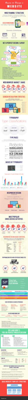 Infographic-Basics-to-Design-A-Website