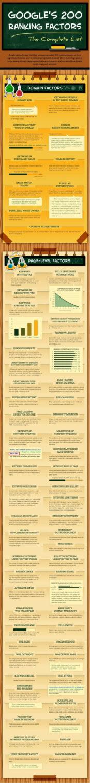 google-ranking-factors-1-635x5476