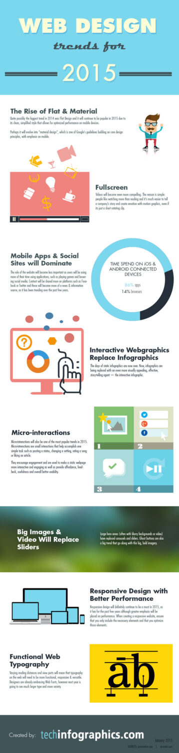 2015-trends-techinfographics