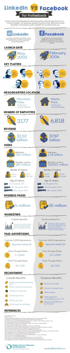 LinkedIn-vs-Facebook-Infographic