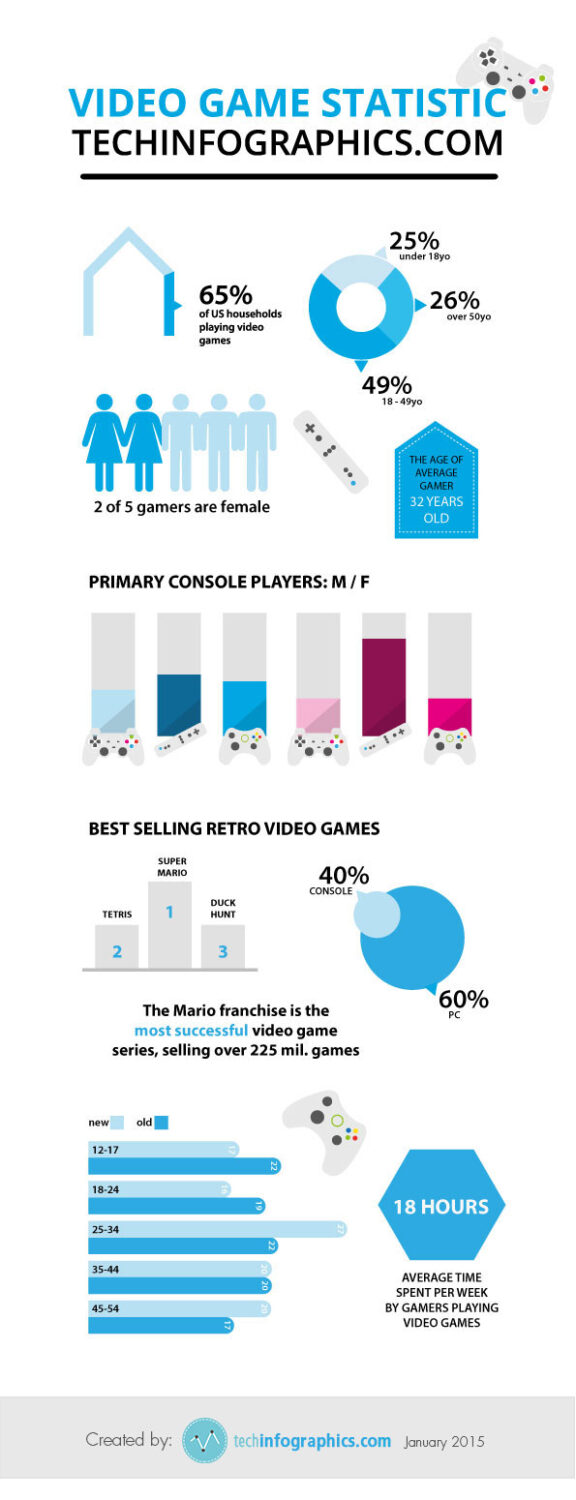 games_tools_techinfographic