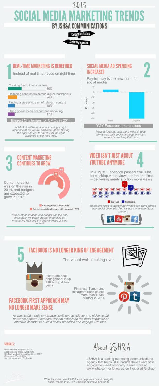 social-marketing-trends-2015