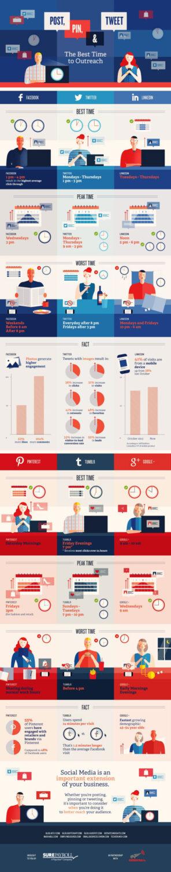 social-networks-timing