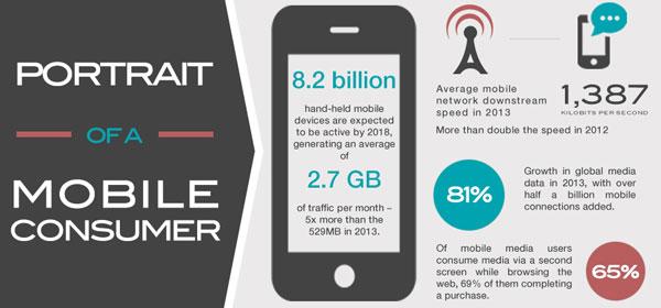 The Portrait Of Mobile Consumer