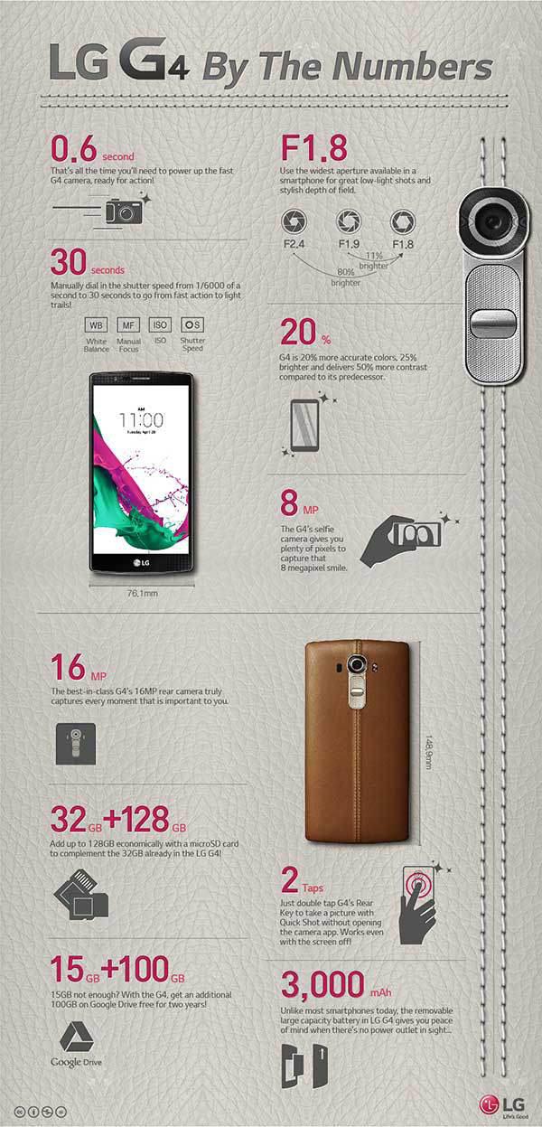 LG-G4-infografika