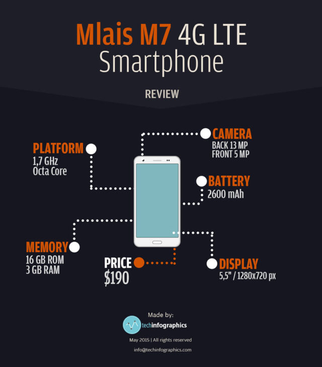 Mlais M7