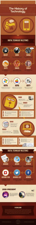 history_technology
