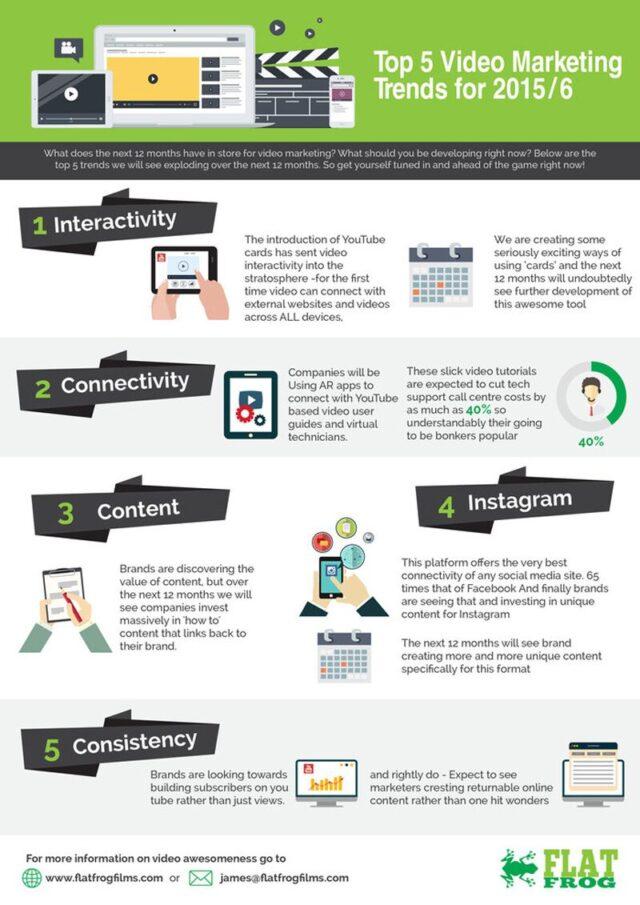 video-marketing-trends-2015