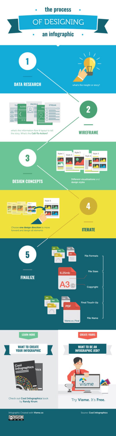 process of designing infographic