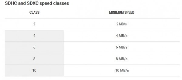 SDHC and SDXC speed classes