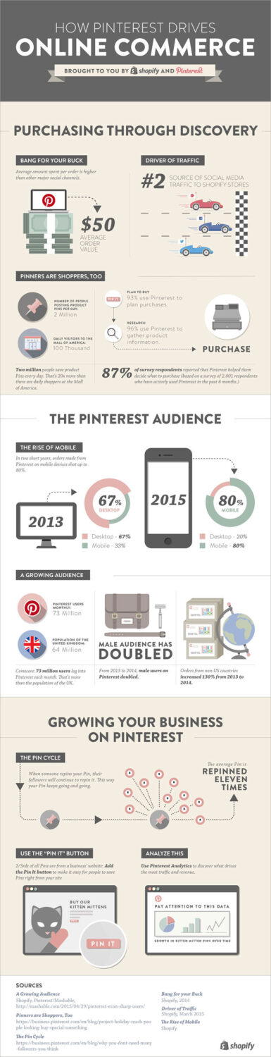 how pinterest drives online commerce