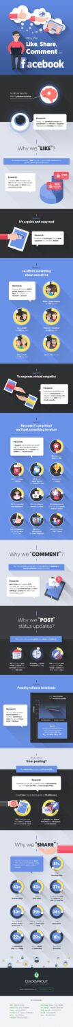 Have you ever wondered why people enjoy liking, commenting, and sharing on Facebook?