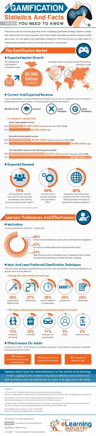 Gamification Stats and Facts For 2015