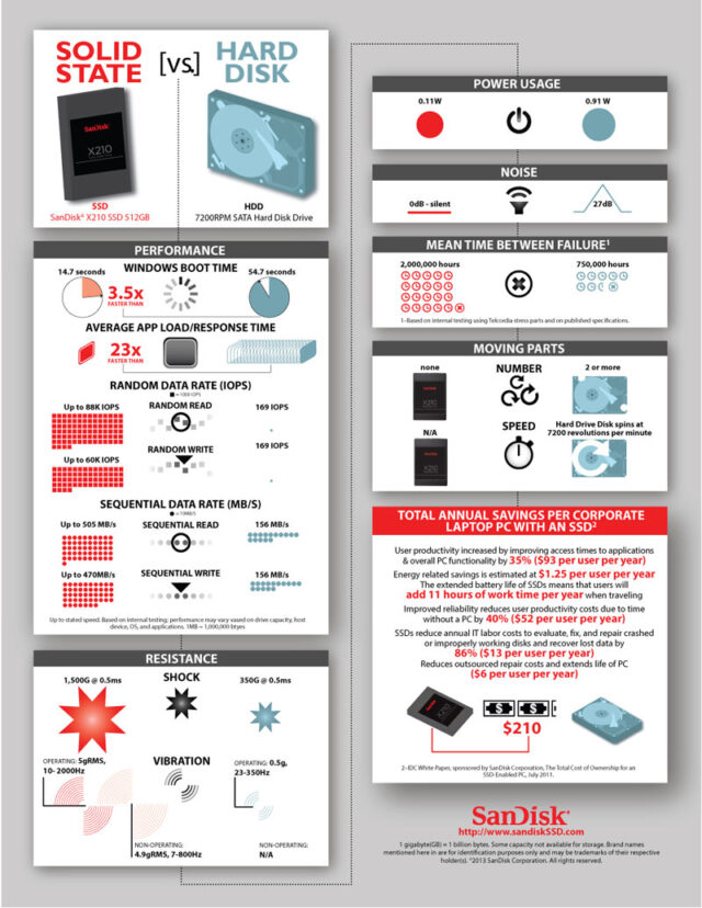 Infographic_SSD_vs_HDD