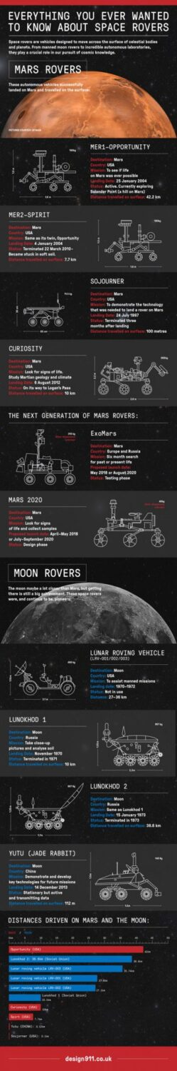 Space Rovers Infographic