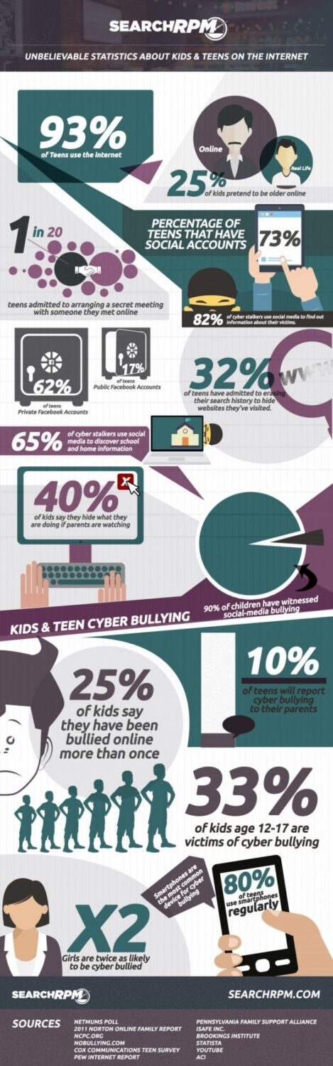 Teen safety on Internet