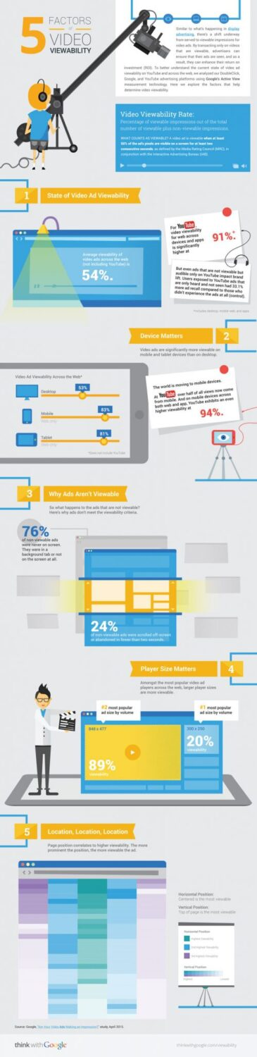 youtube-video-ads-infographic