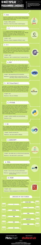 Programming-top10
