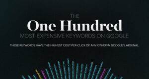 most-expensive-keywords-infographic-featured
