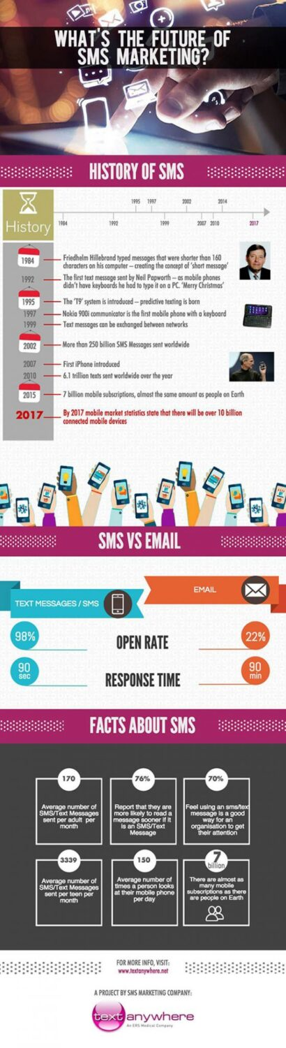 The-Future-of-sms-Marketing