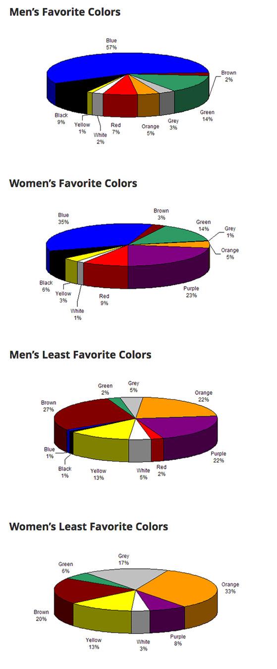 Women's Least Favorite Colors