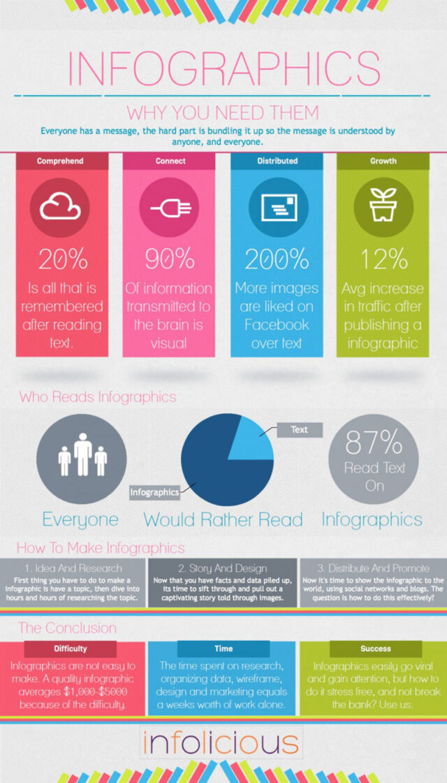 infographic-about-infographics