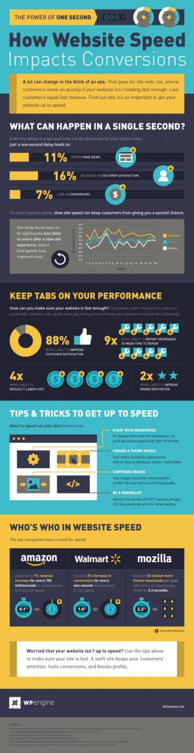 site-speed-infographic