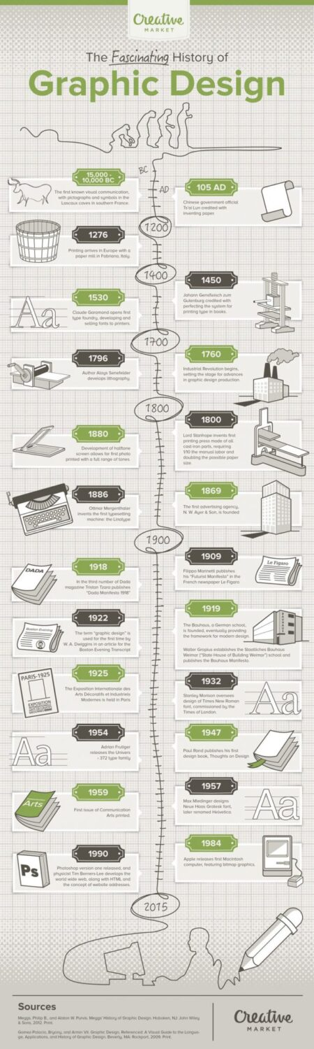 the-fascinating-history-of-graphic-design-infographic
