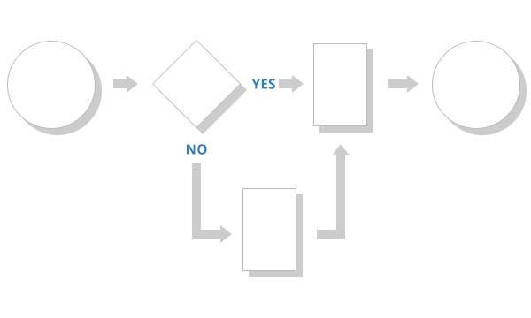 ux-tools-process-flow