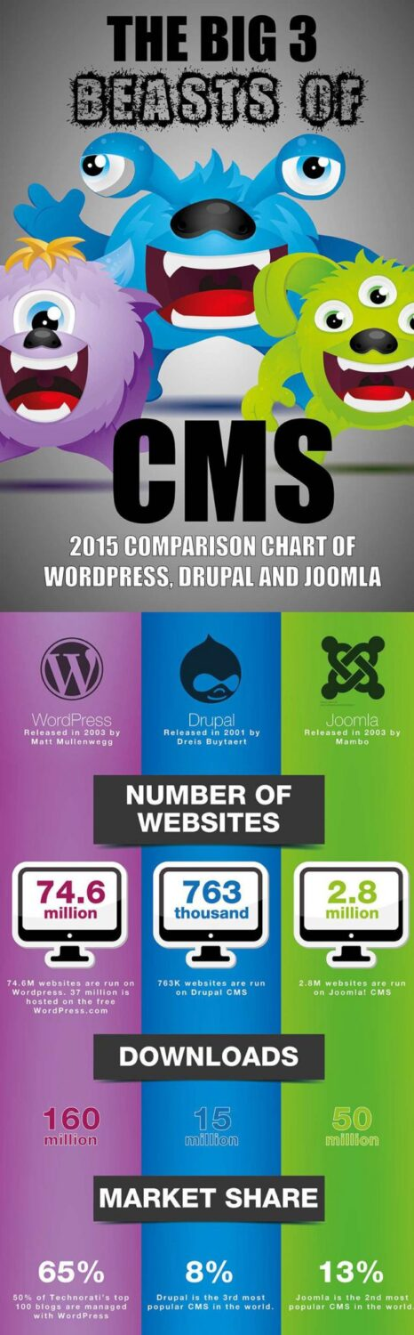 WordPress,-Drupal-And-Joomla-1