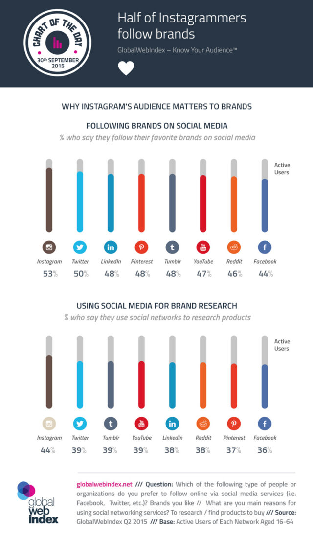 brands-on-instagram-infographic