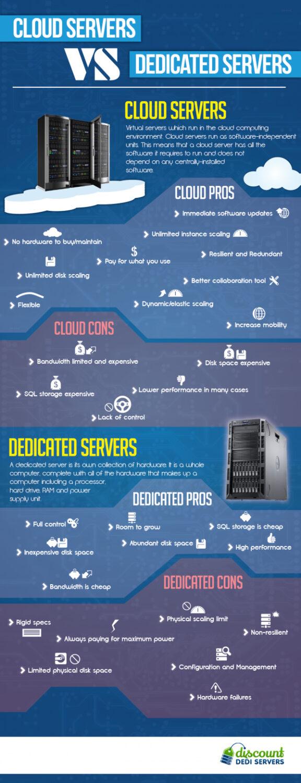 Cloud Servers and Dedicated Servers