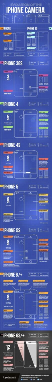 iphone-camera-evolution