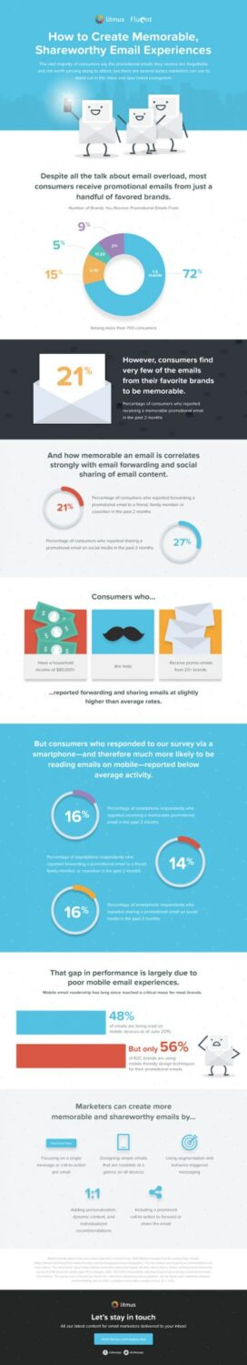 memorable-shareworthy-email-experiences-infographic