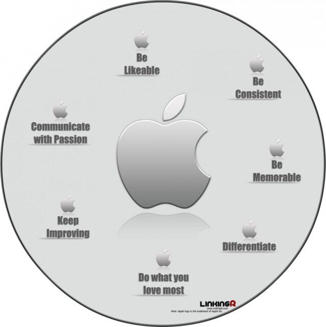 Apple branding tips