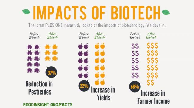 Biotech Impact