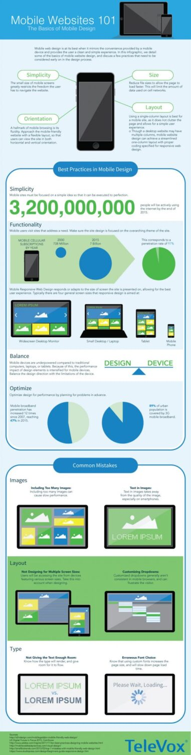 Creating a perfect mobile website