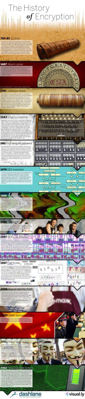 Encryption history