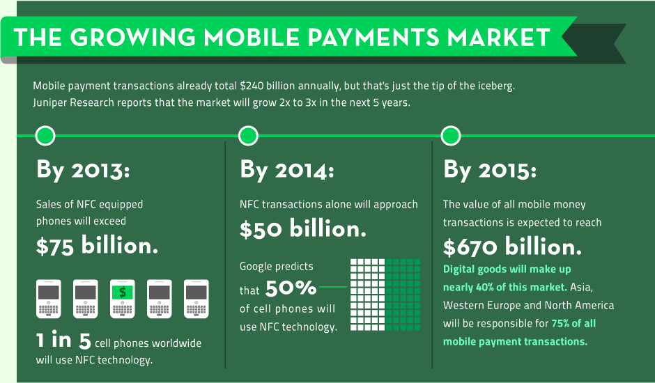 Mobile Marketing Payments