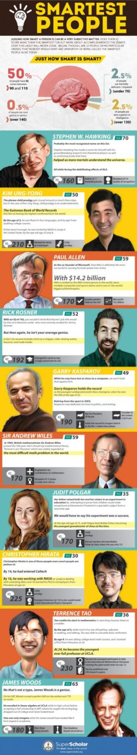 The smartest people on the world