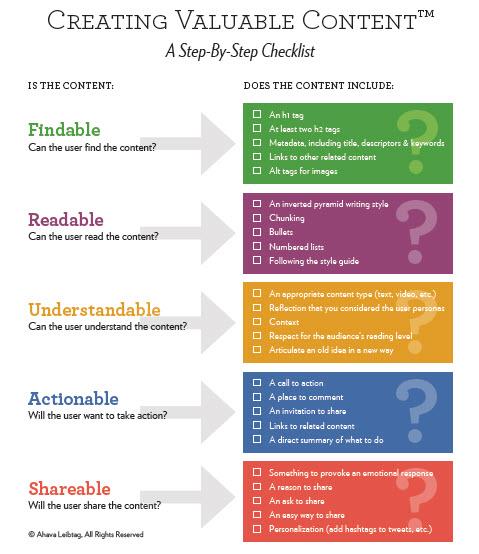 Valuable Content Checklist