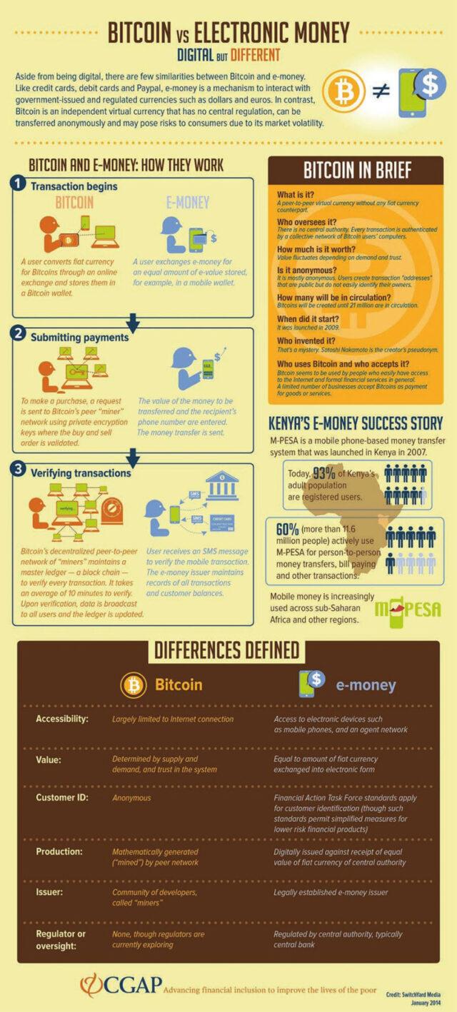 bitcoin-vs-e-money