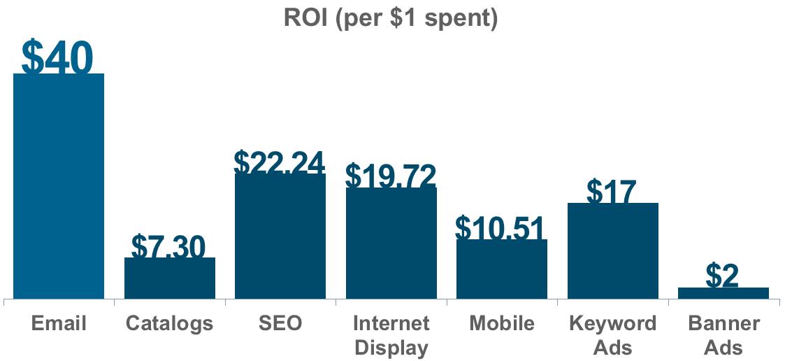 e-mail marketing ROI