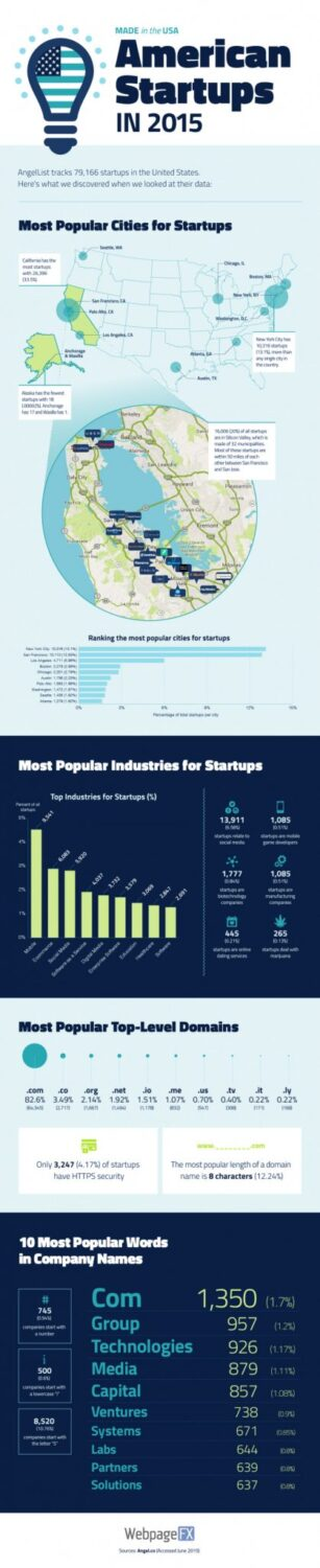 startups-in-usa-infographic-final-700×3418