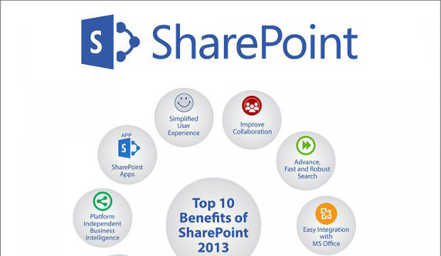 10 benefits of sharepoint 2013