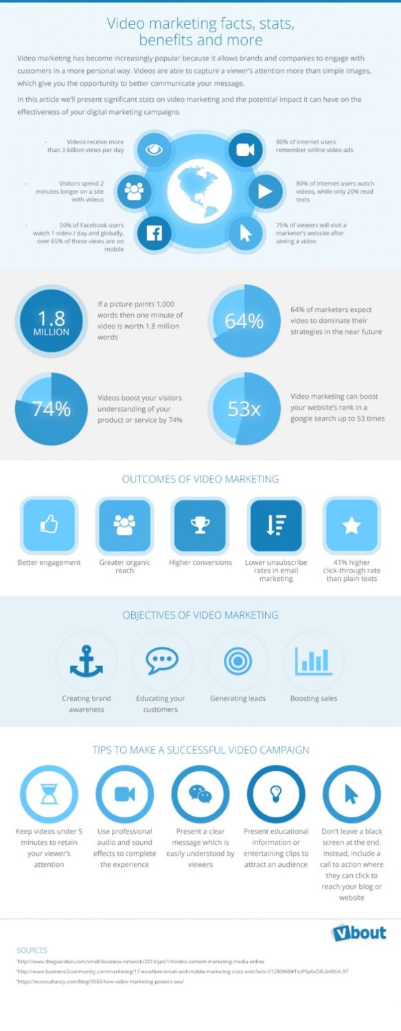 video_marketing_infographic