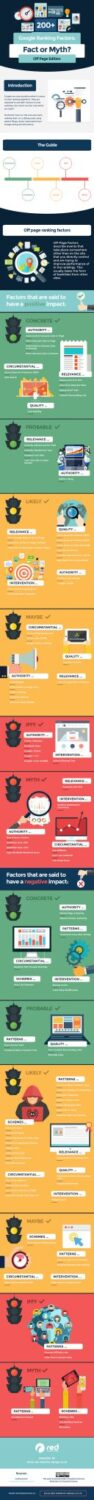 Google Off Page ranking factors