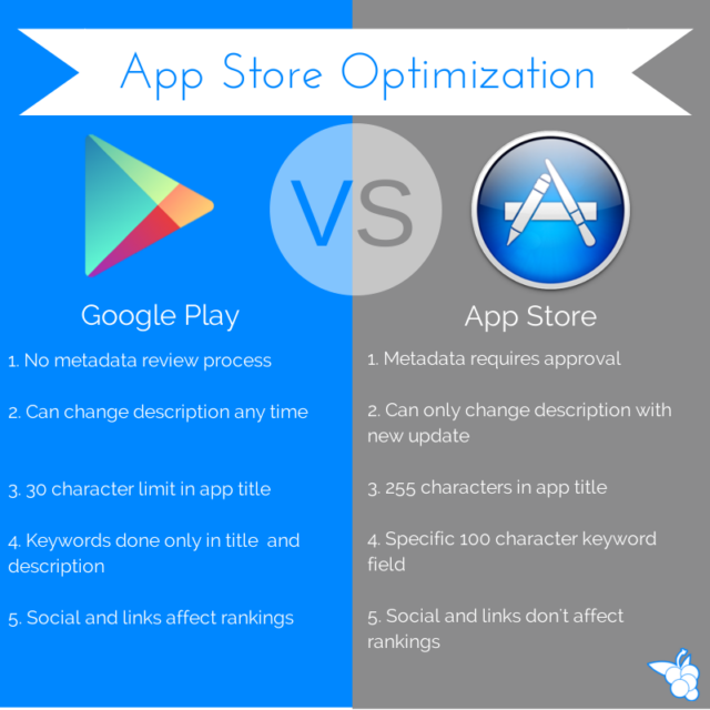 Google Play vs Apple