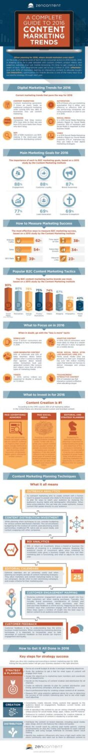content marketing trends for 2016 infographic
