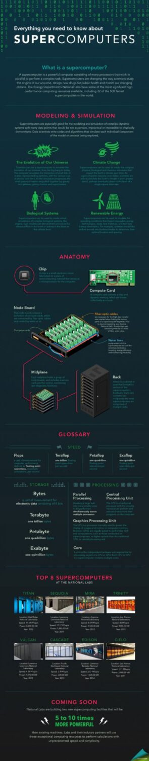 supercomputers-infographic
